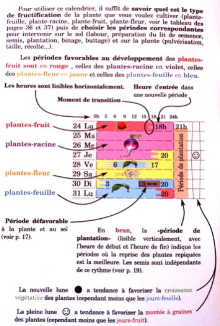 Travaux Vigne Calendrier.Calendrier Biodynamique Domaine Des Huards Vignoble Bio